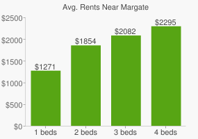 Graph of average rent prices for Margate