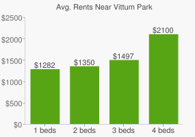 Graph of average rent prices for Vittum Park