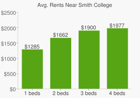 Graph of average rent prices for Smith College
