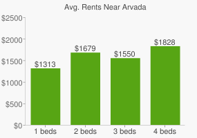 Graph of average rent prices for Arvada