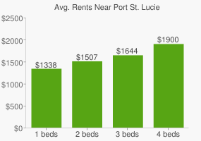 Graph of average rent prices for Port St. Lucie