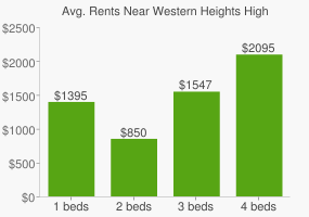 Graph of average rent prices for Western Heights High School