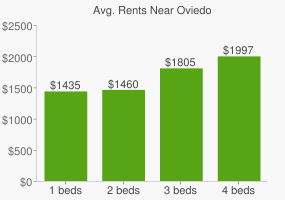 Graph of average rent prices for Oviedo