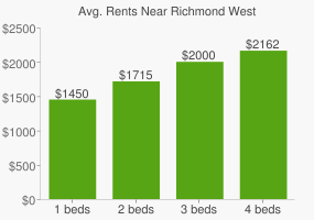 Graph of average rent prices for Richmond West