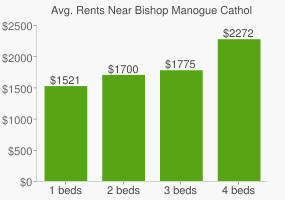 Graph of average rent prices for Bishop Manogue Catholic High School