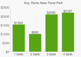 Graph of average rent prices for Floral Park