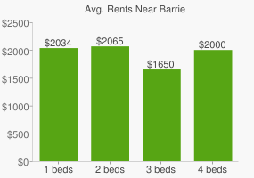 Graph of average rent prices for Barrie