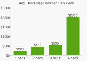 Graph of average rent prices for Mosman Park Perth