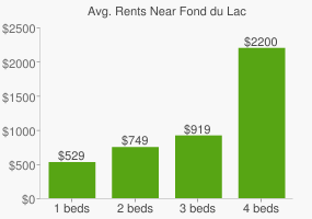 Graph of average rent prices for Fond du Lac