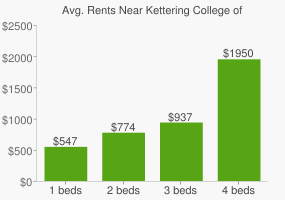 Graph of average rent prices for Kettering College of Medical Arts