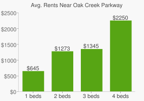 Graph of average rent prices for Oak Creek Parkway
