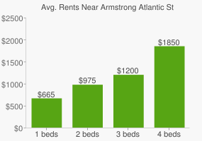 Graph of average rent prices for Armstrong Atlantic State University