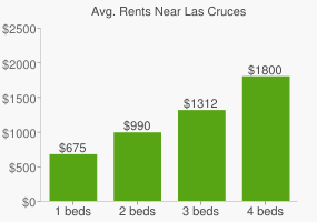Graph of average rent prices for Las Cruces
