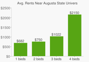 Graph of average rent prices for Augusta State University