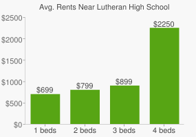 Graph of average rent prices for Lutheran High School Of Kansas City