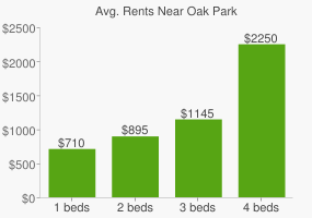 Graph of average rent prices for Oak Park
