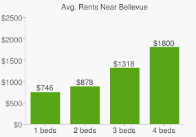 Graph of average rent prices for Bellevue