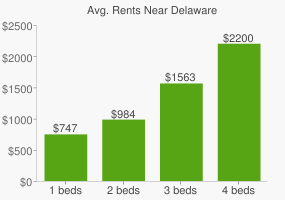 Graph of average rent prices for Delaware