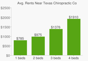 Graph of average rent prices for Texas Chiropractic College