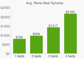 Graph of average rent prices for Sylvania
