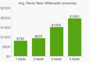 Graph of average rent prices for Willamette University