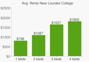 Graph of average rent prices for Lourdes College
