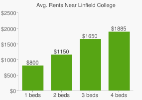 Graph of average rent prices for Linfield College