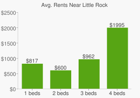 Graph of average rent prices for Little Rock