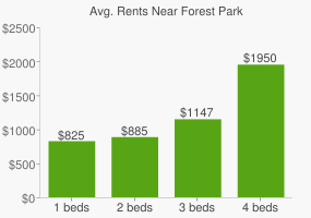 Graph of average rent prices for Forest Park