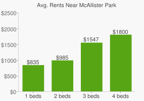 Graph of average rent prices for McAllister Park