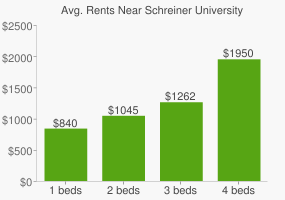 Graph of average rent prices for Schreiner University