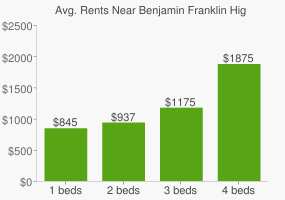 Graph of average rent prices for Benjamin Franklin High School