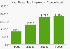 Graph of average rent prices for Maplewood Comprehensive High School