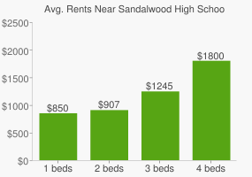 Graph of average rent prices for Sandalwood High School