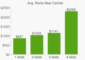 Graph of average rent prices for Carmel