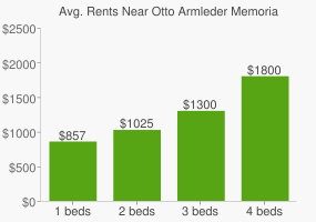 Graph of average rent prices for Otto Armleder Memorial Park & Recreation Complex