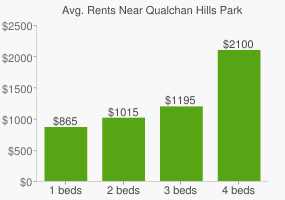 Graph of average rent prices for Qualchan Hills Park
