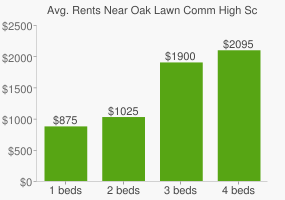 Graph of average rent prices for Oak Lawn Comm High School