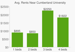 Graph of average rent prices for Cumberland University