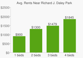 Graph of average rent prices for Richard J. Daley Park
