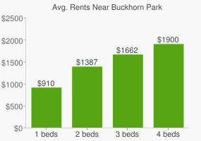 Graph of average rent prices for Buckhorn Park