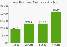 Graph of average rent prices for East Valley High School