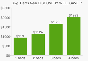 Graph of average rent prices for DISCOVERY WELL CAVE PRESERVE