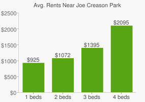 Graph of average rent prices for Joe Creason Park