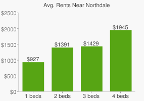 Graph of average rent prices for Northdale