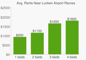 Graph of average rent prices for Lunken Airport Recreation Area