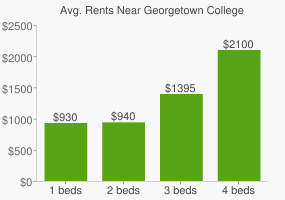 Graph of average rent prices for Georgetown College