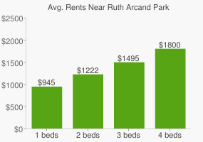 Graph of average rent prices for Ruth Arcand Park