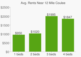 Graph of average rent prices for 12 Mile Coulee