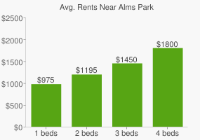 Graph of average rent prices for Alms Park